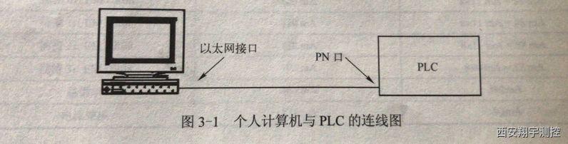 个人计算机与plc的连接图