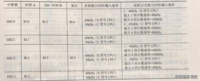 PLC高速计数器的应用的小诀窍