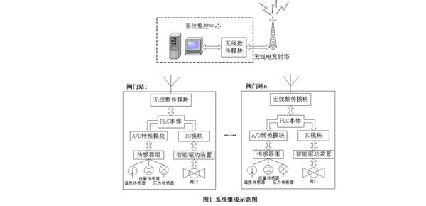 plc远程控制箱系统实现步骤
