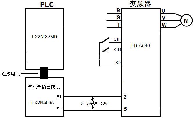 如何用plc控制变频器