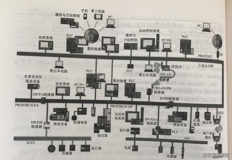 西门子通信网络
