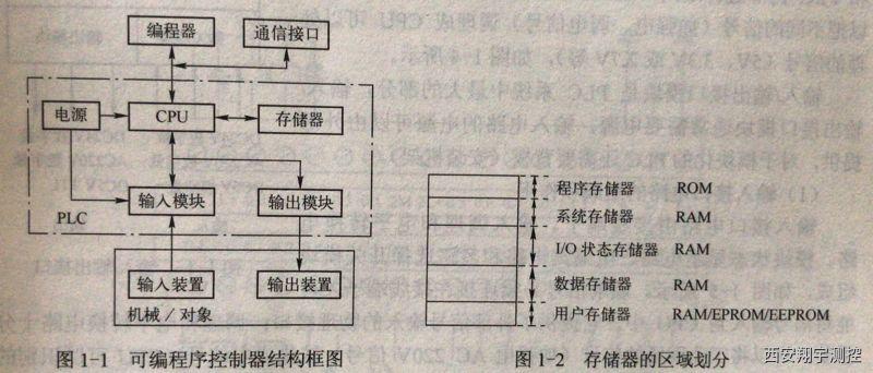 可编程序控制器的结构和工作原理