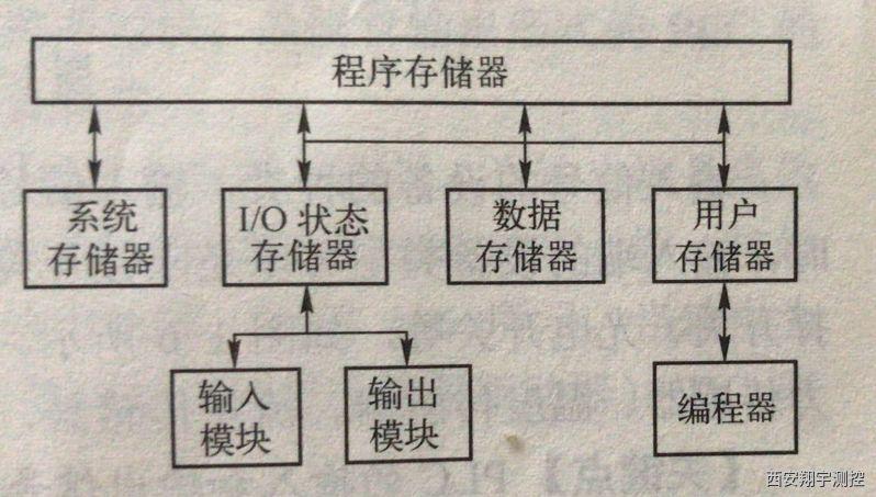 可编程序控制器的结构和工作原理组成
