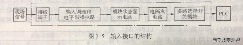 plc输入接口的结构