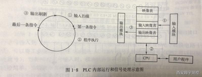 可编程控制器工作原理