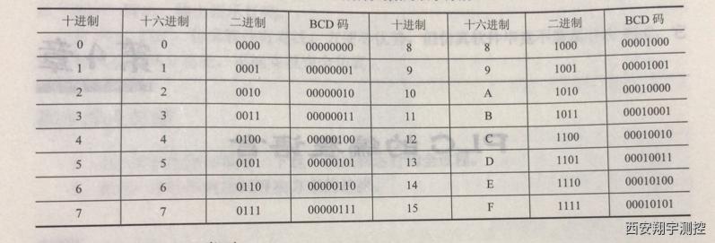 不同数制的数的表示方法