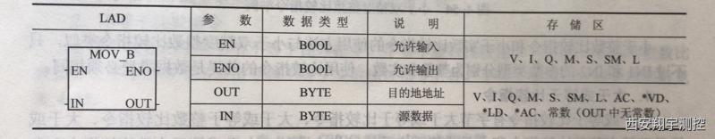 移动字节指令格式