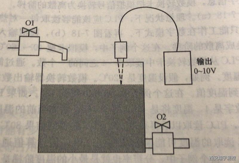 一个储水箱系统