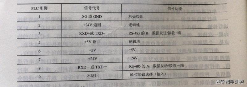 RS-485接口的引脚功能