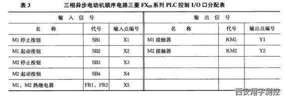 三相異步電動機順序電路三菱EX系列PLC控制1O口分配表