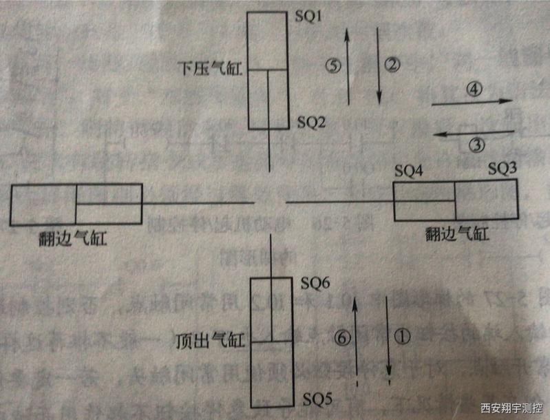图5-28折边机示意图