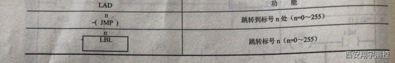 表4-43跳转、循环、子程序调用指令格式