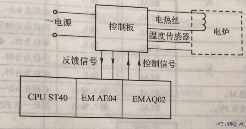 S7-200温度控制要求将一台电炉的炉温控制